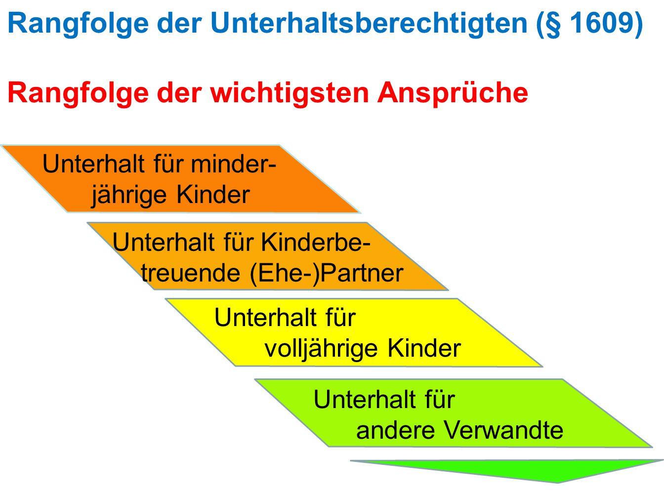 Rangfolge der Unterhaltsberechtigten (§ 1609) Rangfolge der wichtigsten Ansprüche