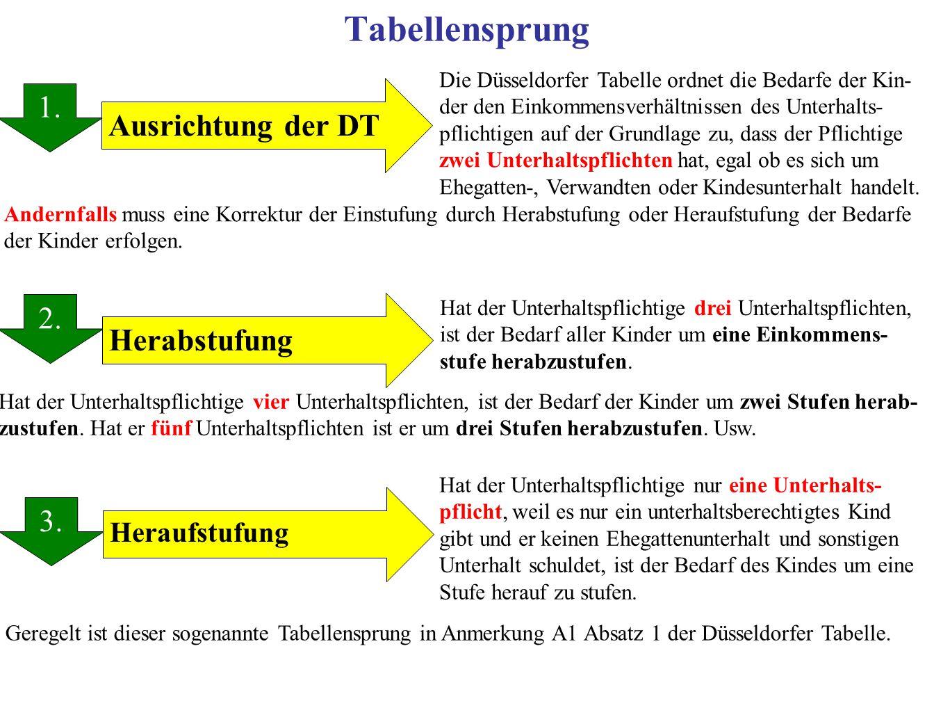 Tabellensprung 1. 1. Ausrichtung der DT 2. Herabstufung 3.