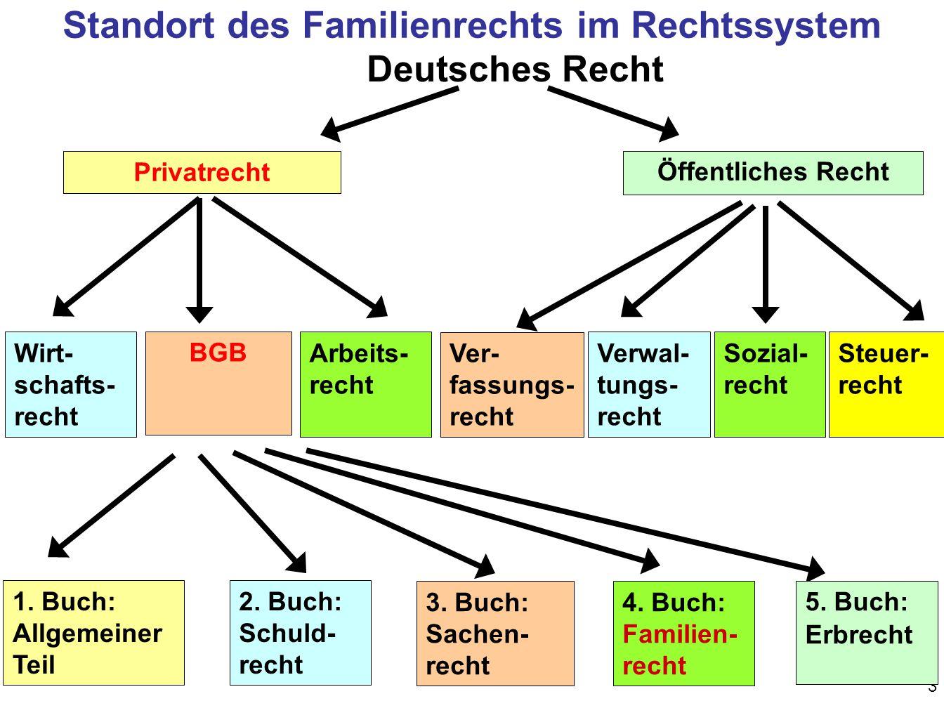 Standort des Familienrechts im Rechtssystem
