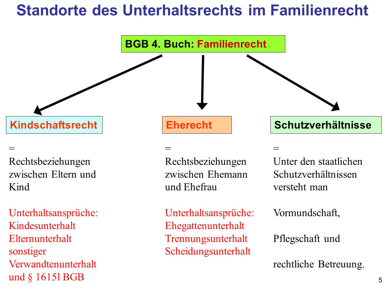 Standorte des Unterhaltsrechts im Familienrecht