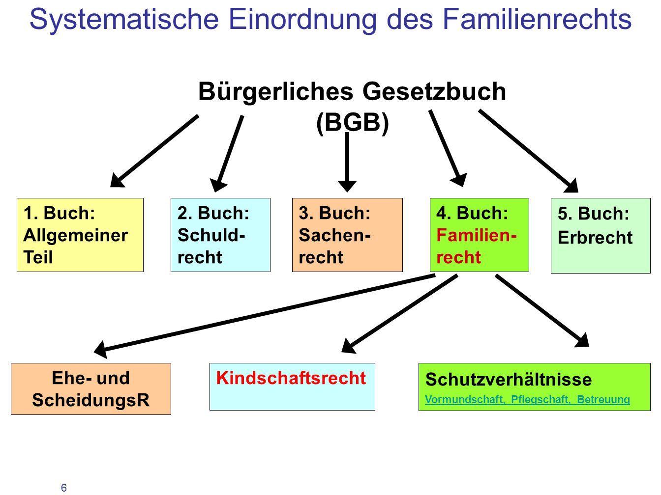 Systematische Einordnung des Familienrechts