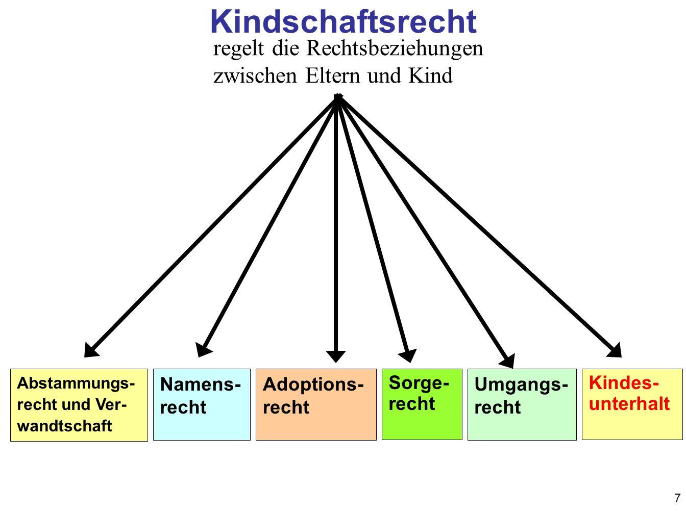 Kindschaftsrecht regelt die Rechtsbeziehungen zwischen Eltern und Kind