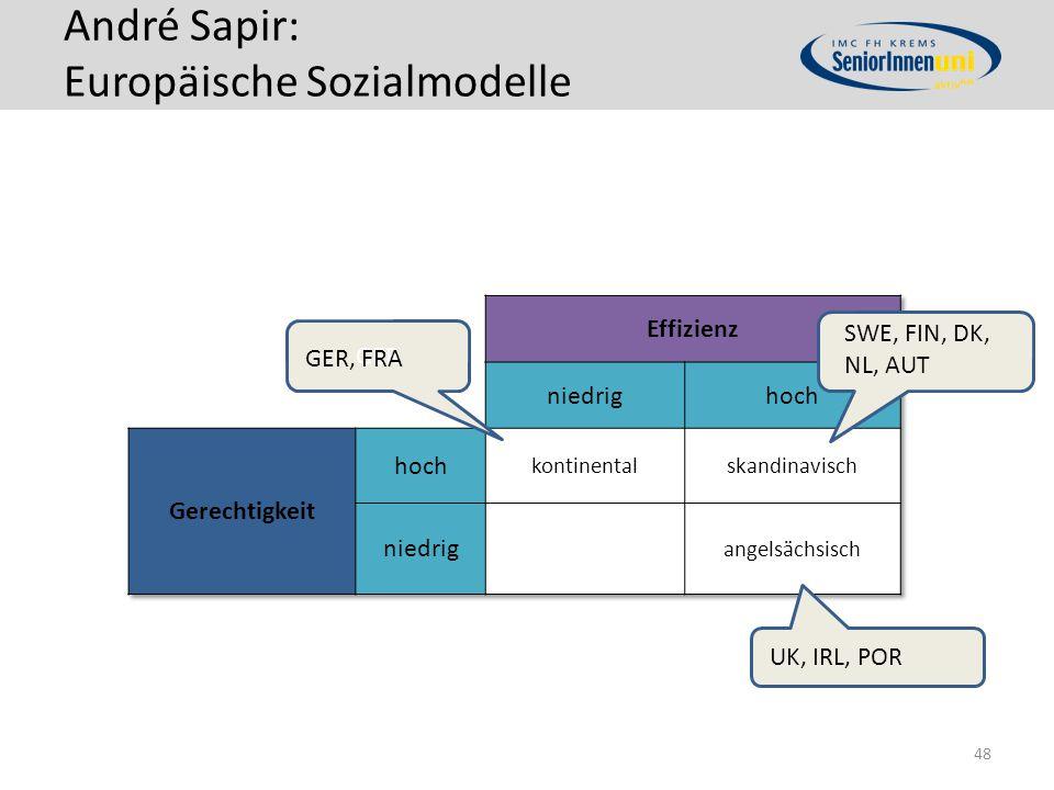 André Sapir: Europäische Sozialmodelle
