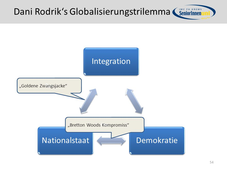 Dani Rodrik's Globalisierungstrilemma
