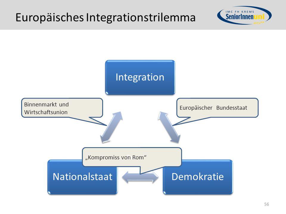 Europäisches Integrationstrilemma