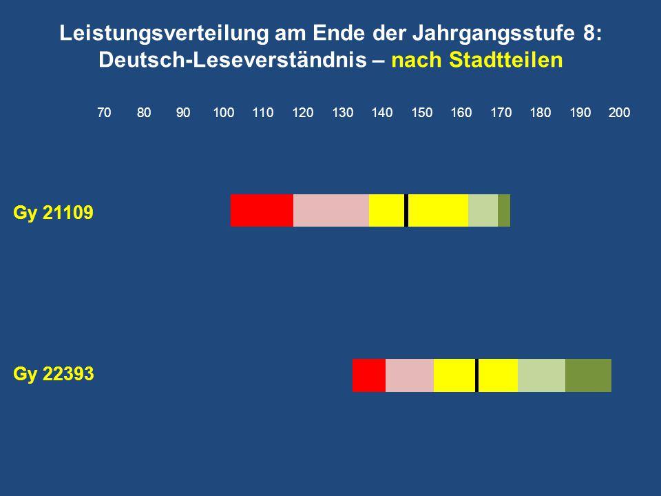 Leistungsverteilung am Ende der Jahrgangsstufe 8: Deutsch-Leseverständnis – nach Stadtteilen
