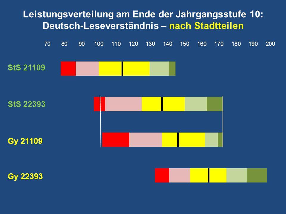Leistungsverteilung am Ende der Jahrgangsstufe 10: Deutsch-Leseverständnis – nach Stadtteilen