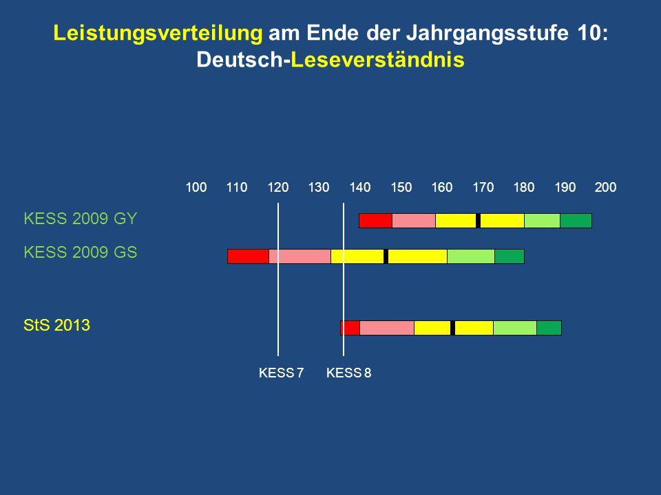Leistungsverteilung am Ende der Jahrgangsstufe 10: Deutsch-Leseverständnis