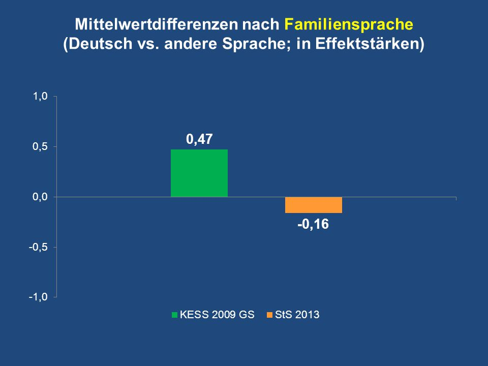 Mittelwertdifferenzen nach Familiensprache (Deutsch vs