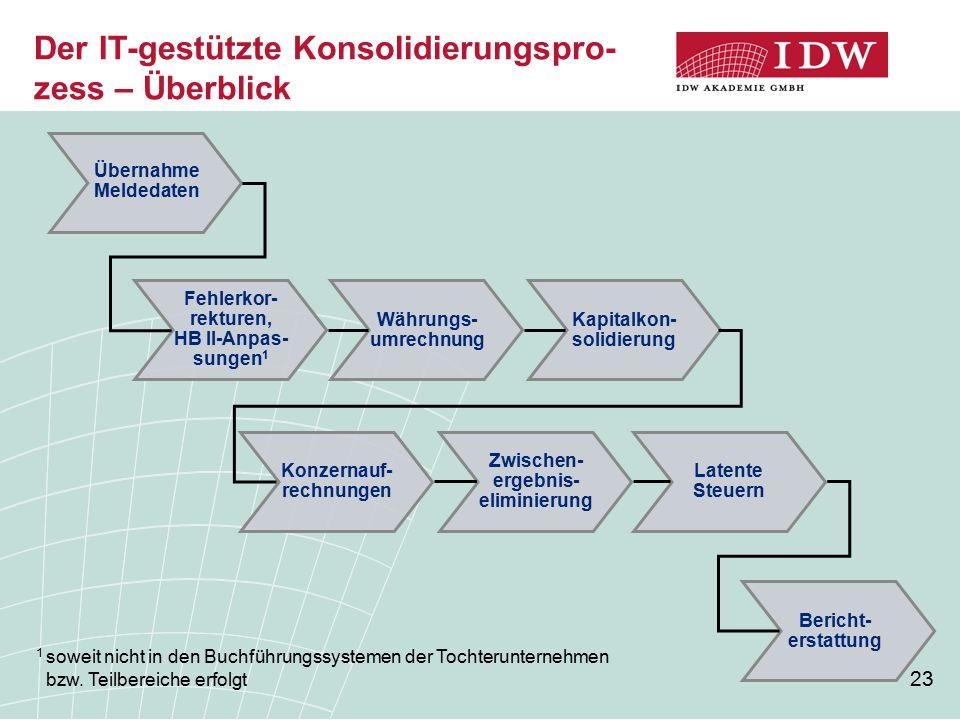 Der IT-gestützte Konsolidierungspro-zess – Überblick