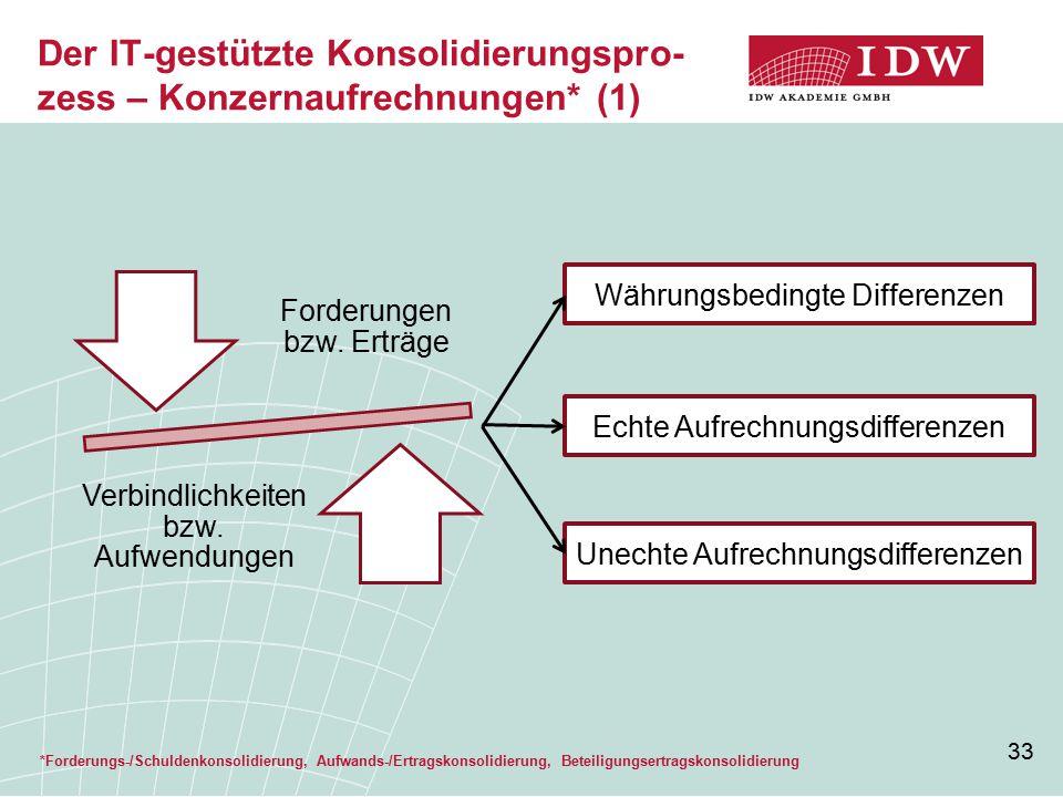 Der IT-gestützte Konsolidierungspro-zess – Konzernaufrechnungen* (1)