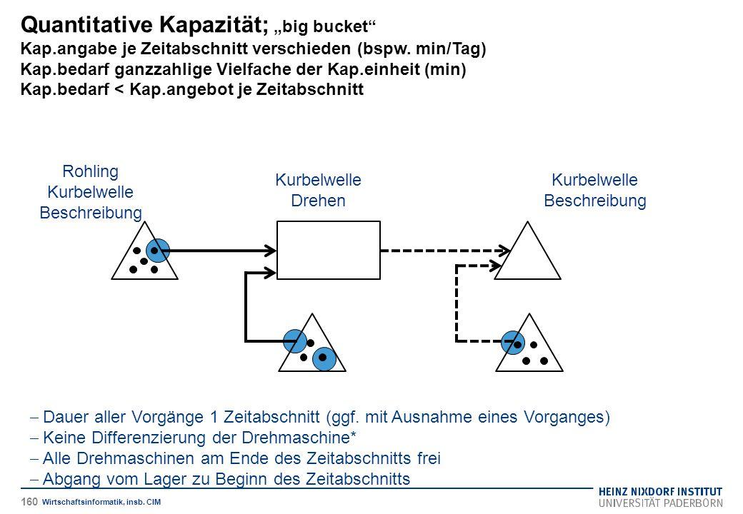 """Quantitative Kapazität; """"big bucket Kap"""