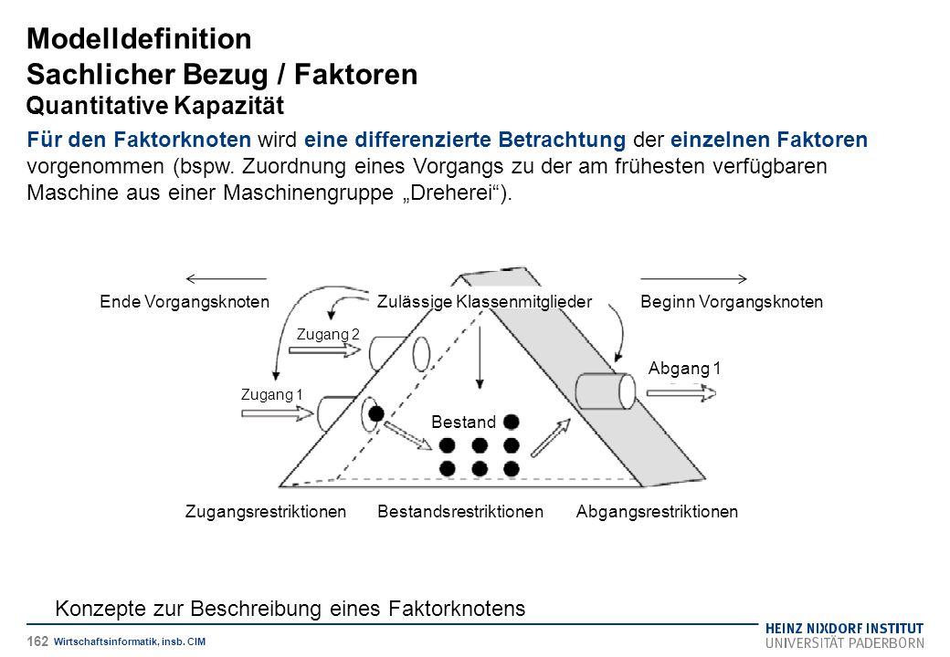 Modelldefinition Sachlicher Bezug / Faktoren Quantitative Kapazität
