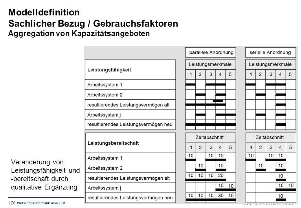 Modelldefinition Sachlicher Bezug / Gebrauchsfaktoren Aggregation von Kapazitätsangeboten