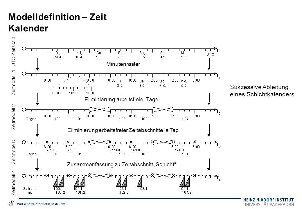 Modelldefinition – Zeit Kalender