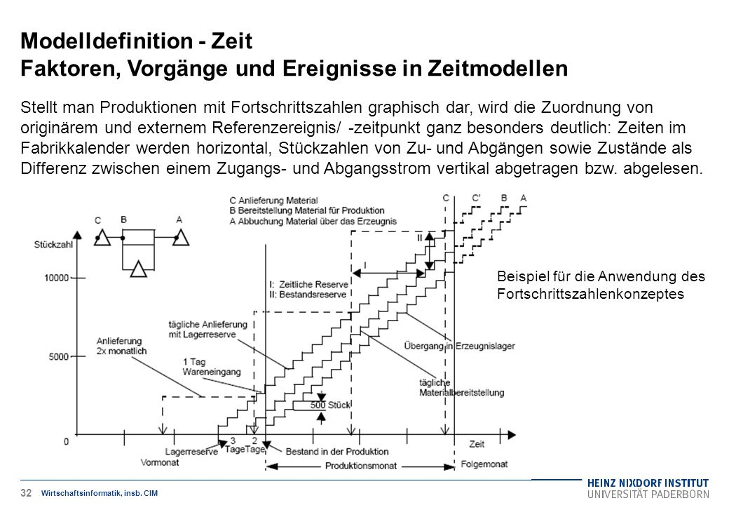 Modelldefinition - Zeit Faktoren, Vorgänge und Ereignisse in Zeitmodellen