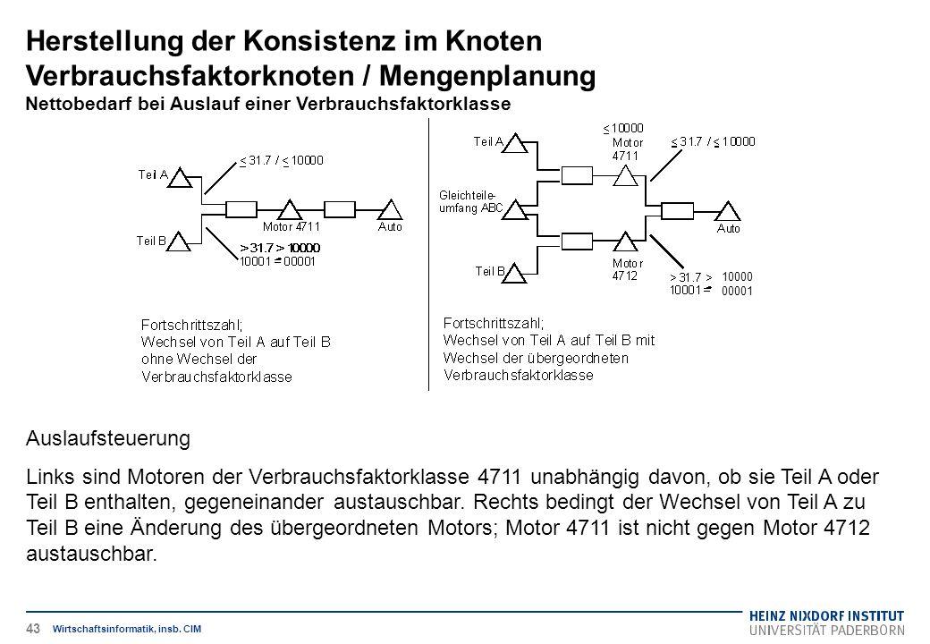 Herstellung der Konsistenz im Knoten Verbrauchsfaktorknoten / Mengenplanung Nettobedarf bei Auslauf einer Verbrauchsfaktorklasse