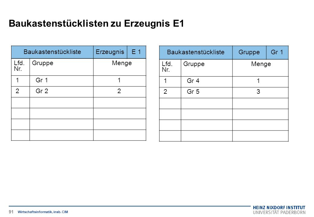 Baukastenstücklisten zu Erzeugnis E1