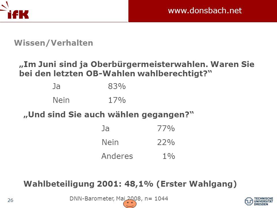 """""""Und sind Sie auch wählen gegangen Ja 77% Nein 22% Anderes 1%"""