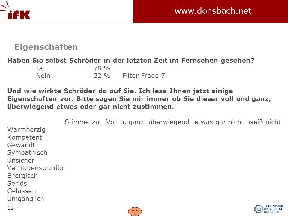 Eigenschaften Haben Sie selbst Schröder in der letzten Zeit im Fernsehen gesehen Ja 78 % Nein 22 % Filter Frage 7.