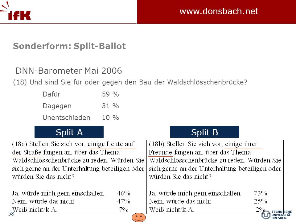 Sonderform: Split-Ballot