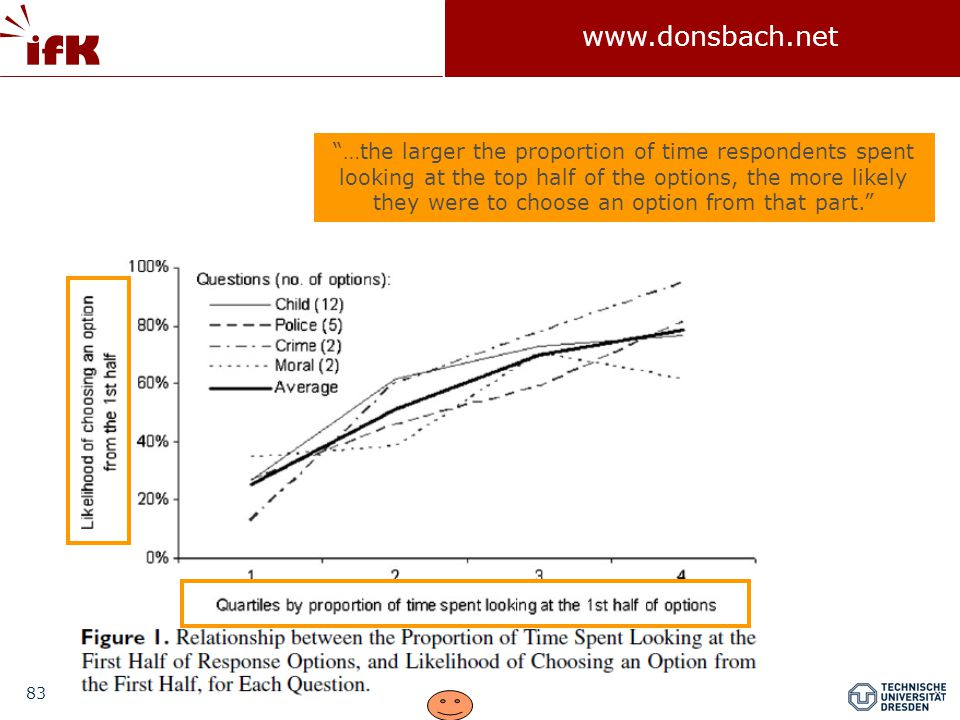 …the larger the proportion of time respondents spent looking at the top half of the options, the more likely they were to choose an option from that part.