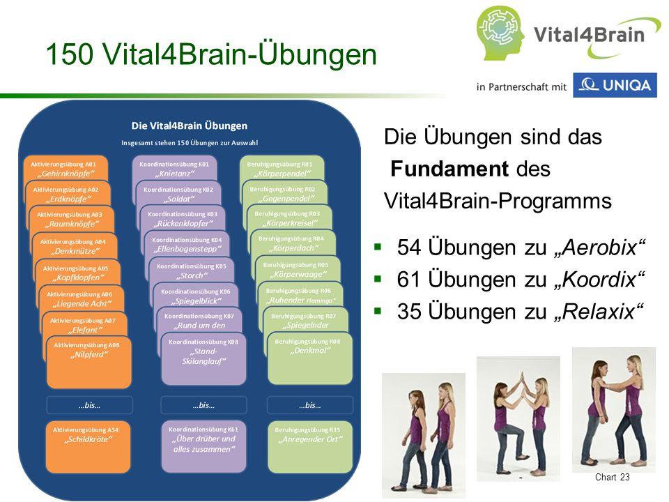 150 Vital4Brain-Übungen Die Übungen sind das Fundament des