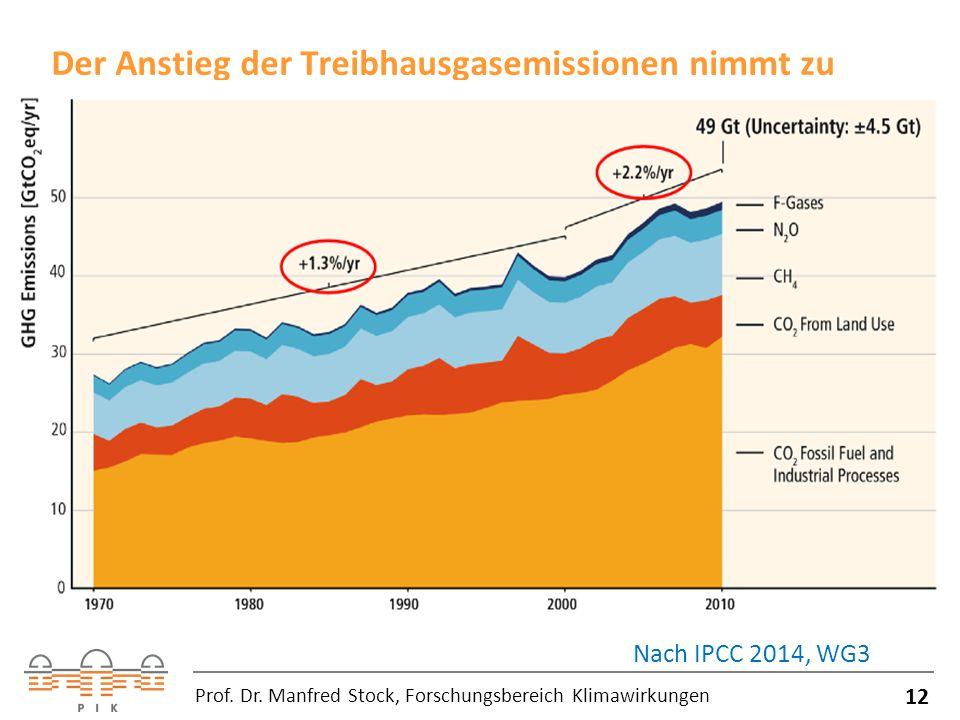 Der Anstieg der Treibhausgasemissionen nimmt zu