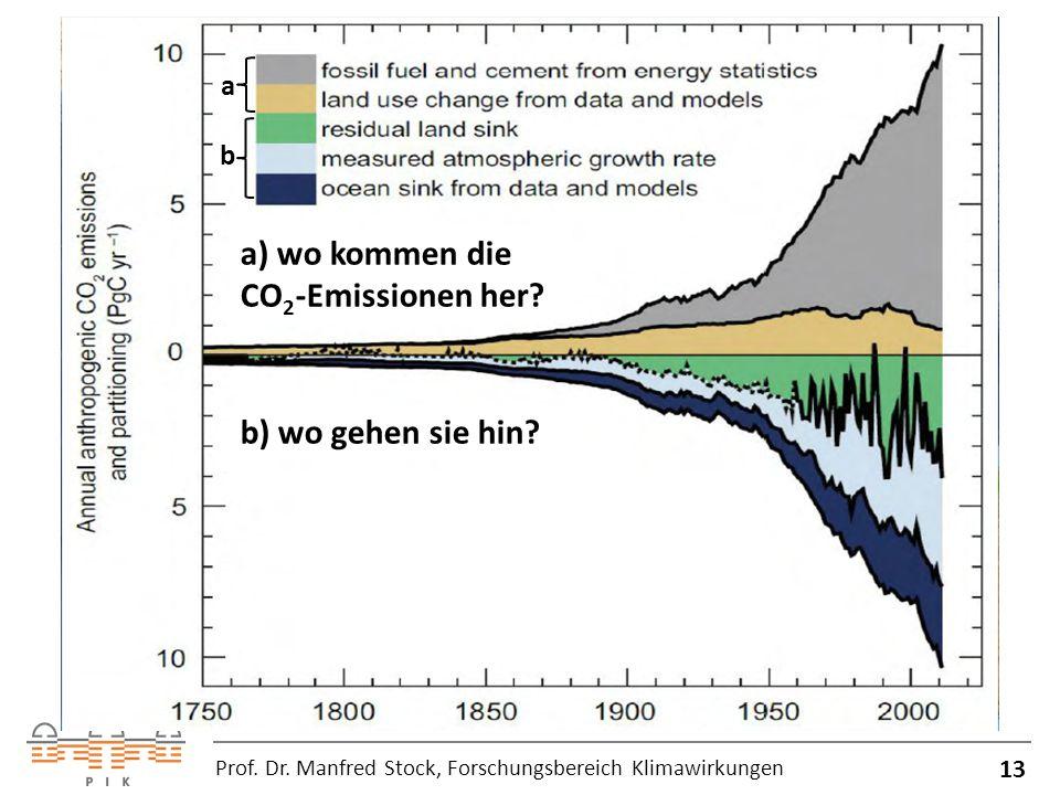 a) wo kommen die CO2-Emissionen her