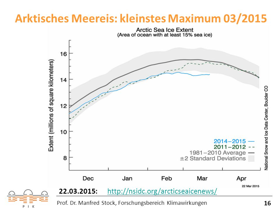 Arktisches Meereis: kleinstes Maximum 03/2015