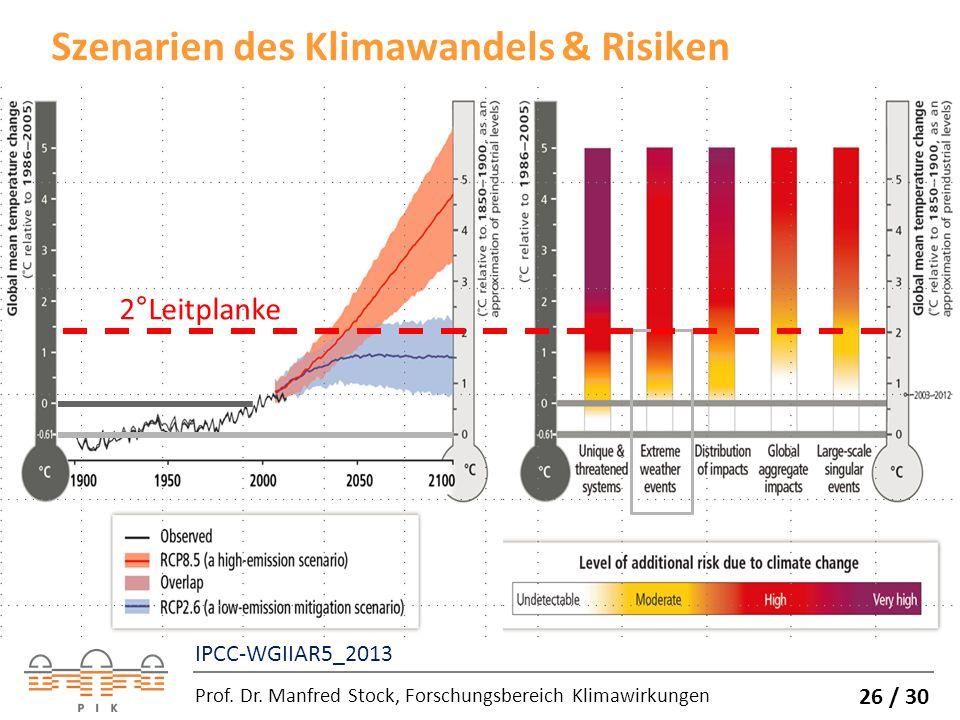 Szenarien des Klimawandels & Risiken