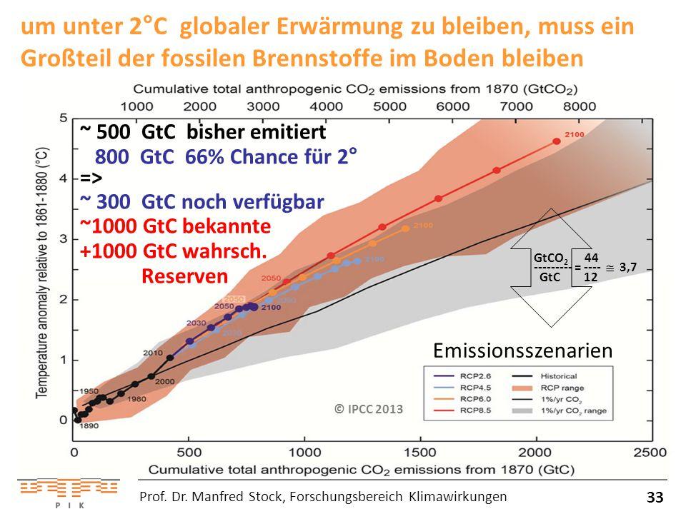 um unter 2°C globaler Erwärmung zu bleiben, muss ein Großteil der fossilen Brennstoffe im Boden bleiben