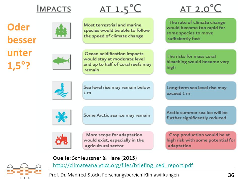 Oder besser unter 1,5° Quelle: Schleussner & Hare (2015) http://climateanalytics.org/files/briefing_sed_report.pdf.