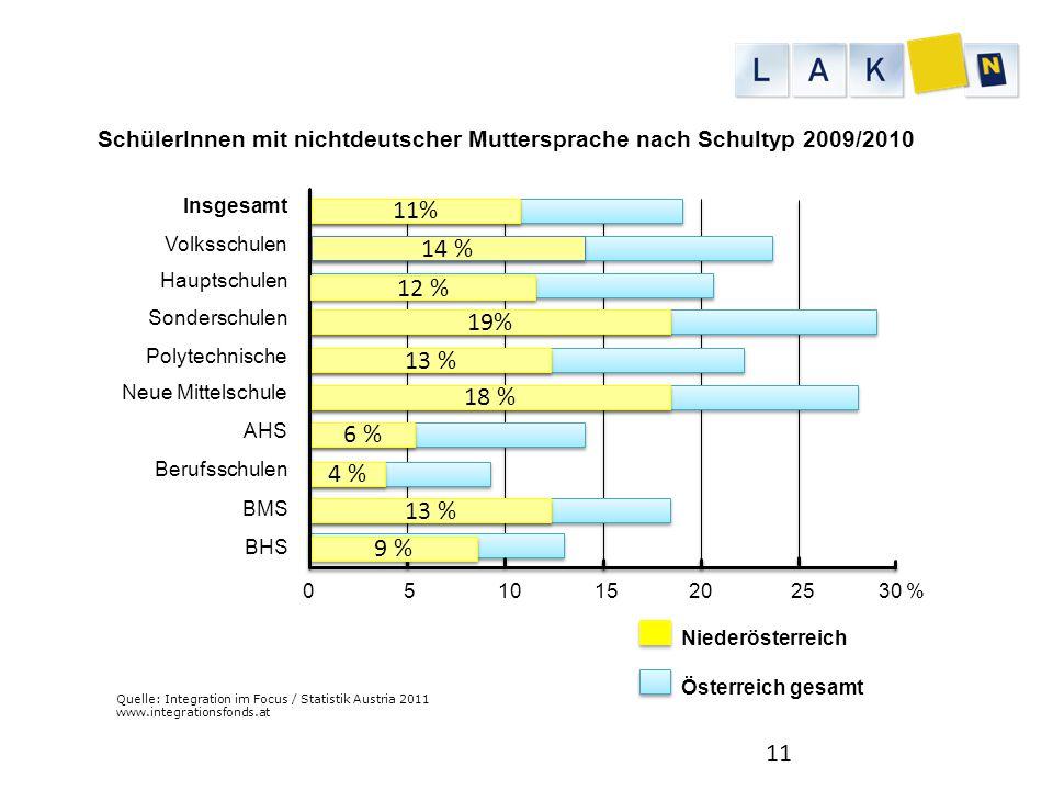 SchülerInnen mit nichtdeutscher Muttersprache nach Schultyp 2009/2010