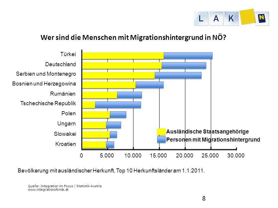 Wer sind die Menschen mit Migrationshintergrund in NÖ