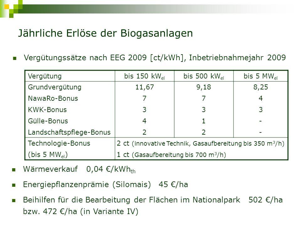 Jährliche Erlöse der Biogasanlagen