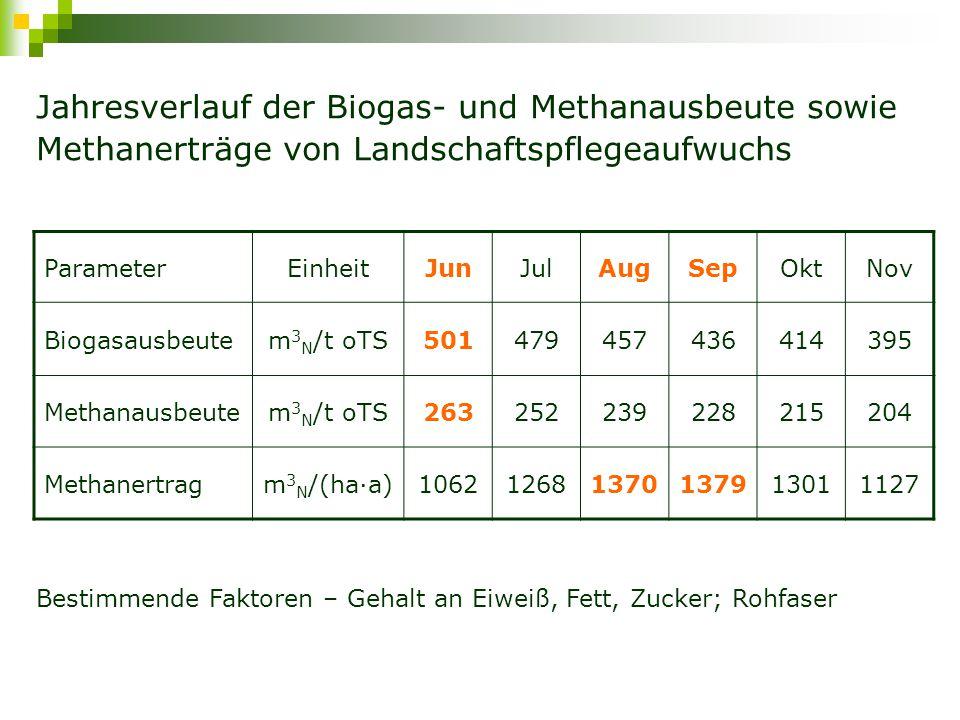 Jahresverlauf der Biogas- und Methanausbeute sowie Methanerträge von Landschaftspflegeaufwuchs