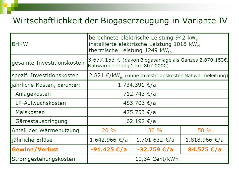 Wirtschaftlichkeit der Biogaserzeugung in Variante IV