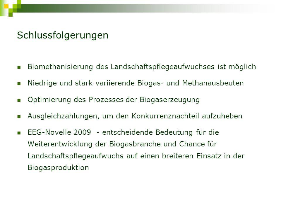 Schlussfolgerungen Biomethanisierung des Landschaftspflegeaufwuchses ist möglich. Niedrige und stark variierende Biogas- und Methanausbeuten.