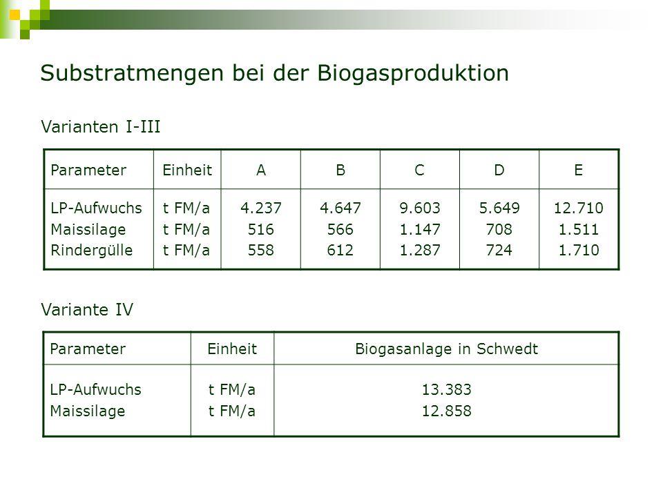 Substratmengen bei der Biogasproduktion