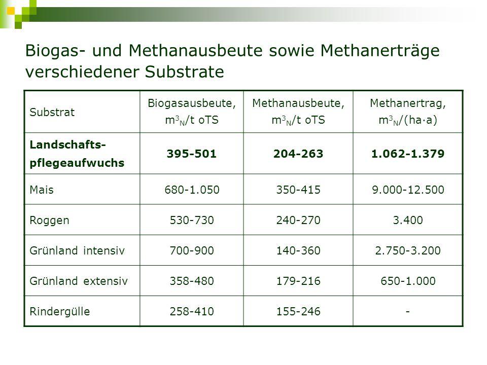 Biogas- und Methanausbeute sowie Methanerträge verschiedener Substrate