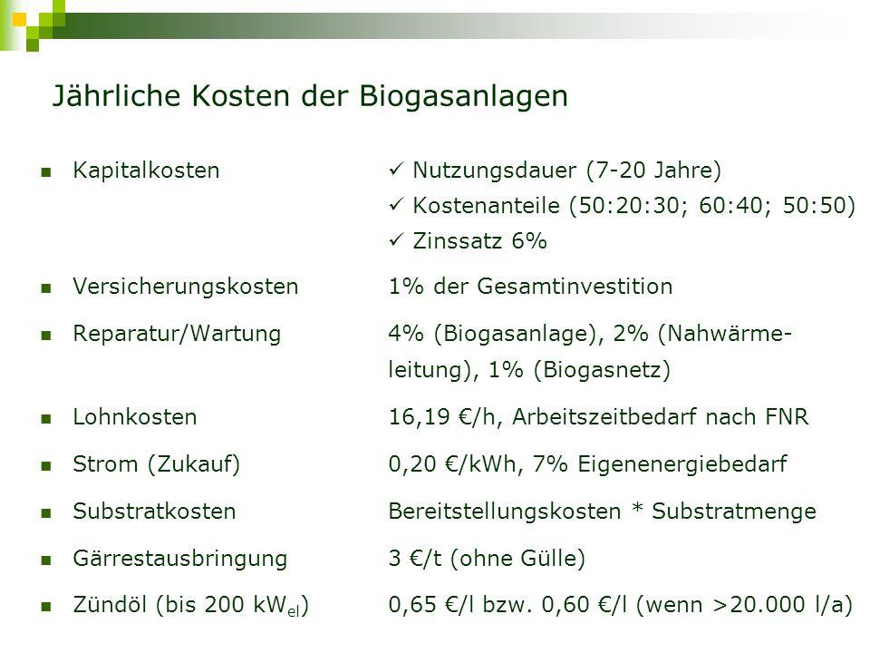 Jährliche Kosten der Biogasanlagen