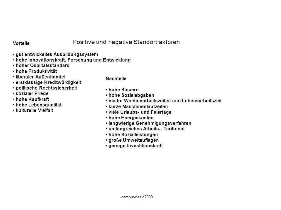Positive und negative Standortfaktoren