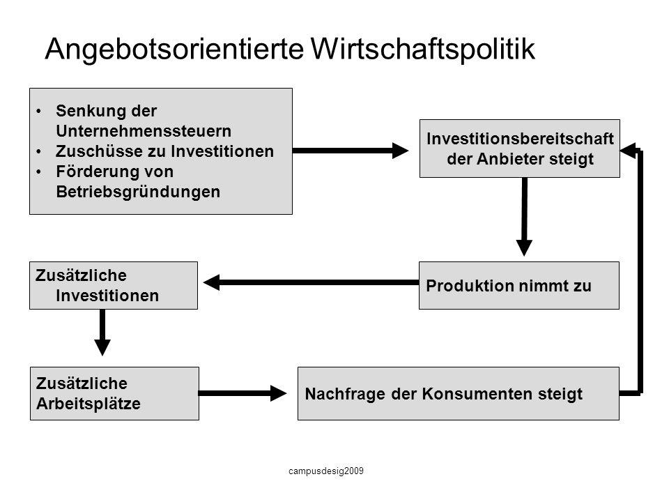 Angebotsorientierte Wirtschaftspolitik