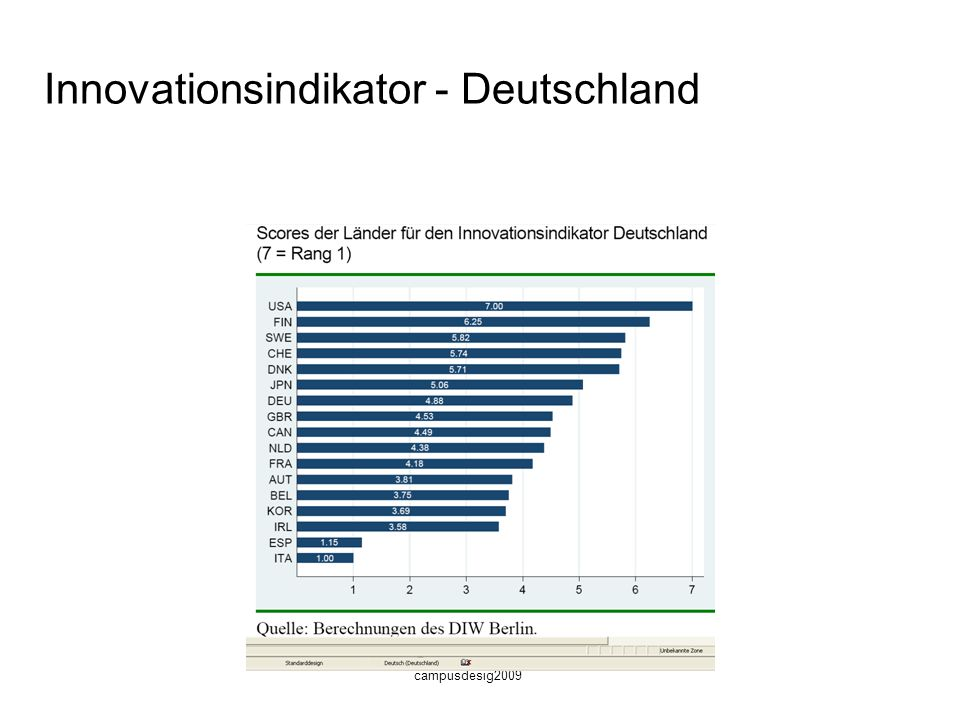 Innovationsindikator - Deutschland