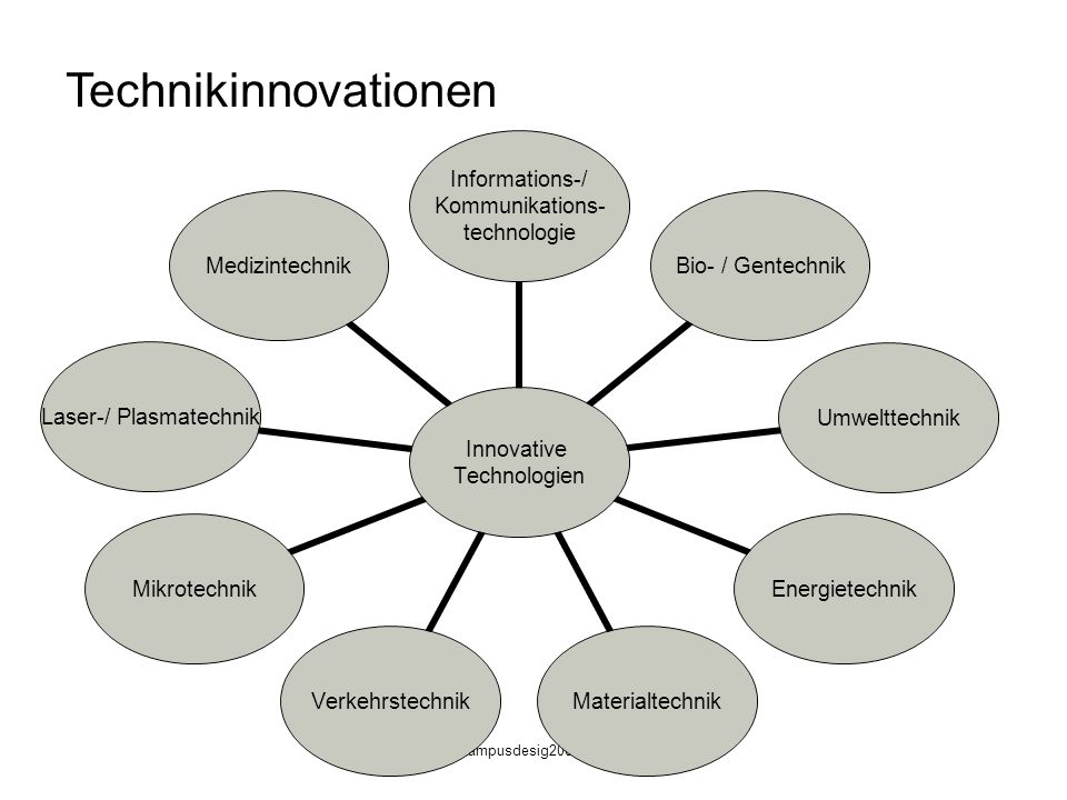 Technikinnovationen