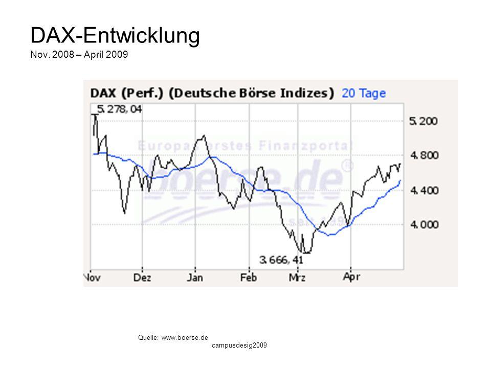 DAX-Entwicklung Nov. 2008 – April 2009
