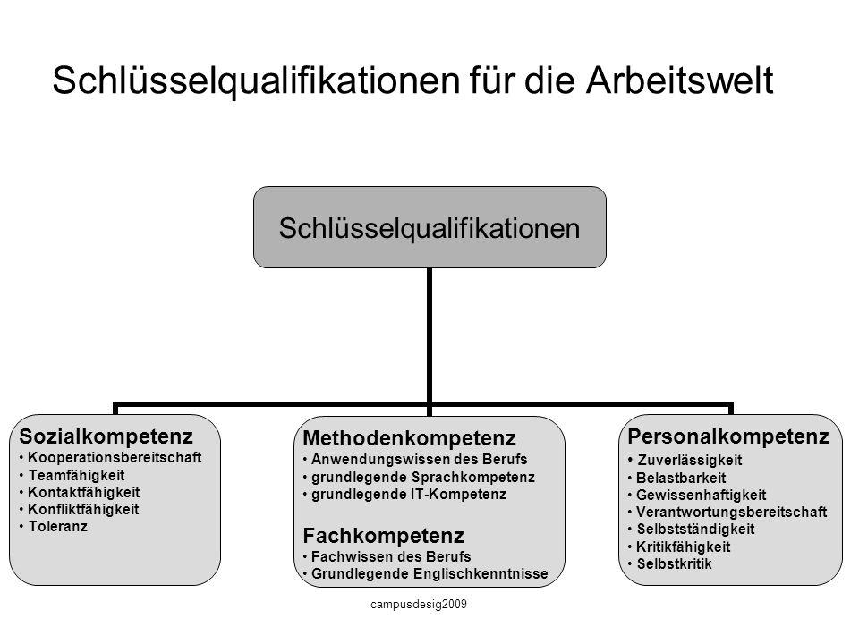 Schlüsselqualifikationen für die Arbeitswelt