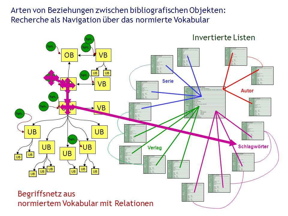 Arten von Beziehungen zwischen bibliografischen Objekten: