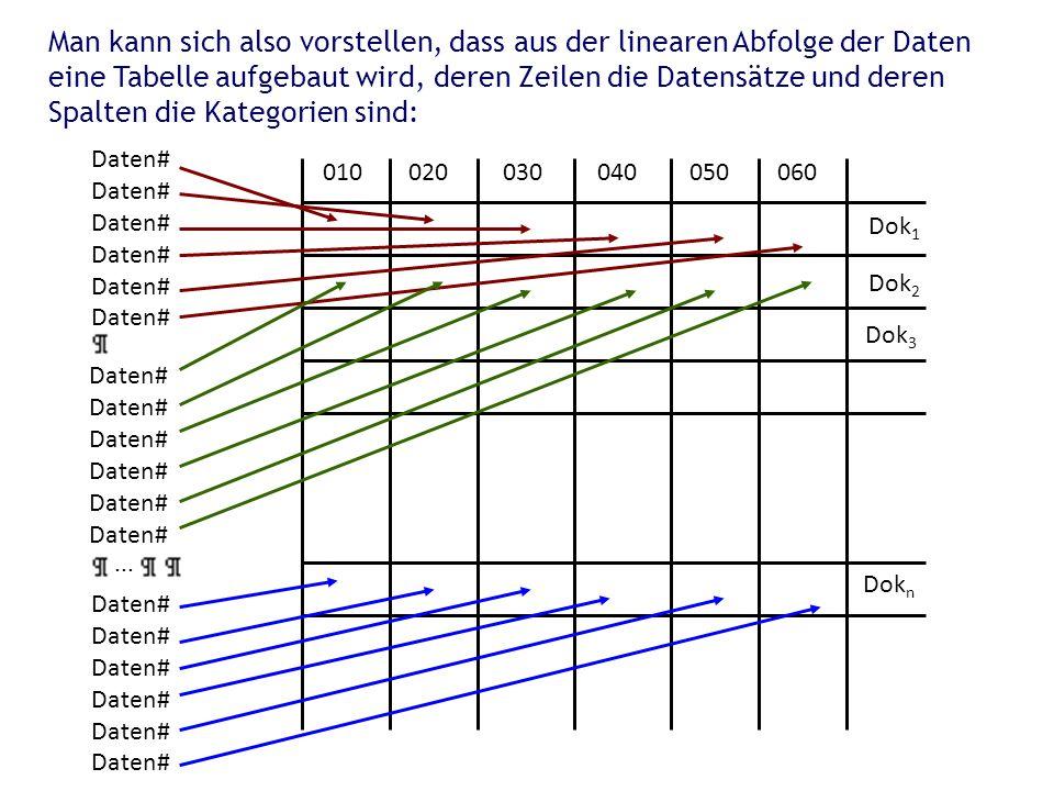Man kann sich also vorstellen, dass aus der linearen Abfolge der Daten eine Tabelle aufgebaut wird, deren Zeilen die Datensätze und deren Spalten die Kategorien sind: